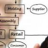 Σεμινάριο: Successful meetings for Supply Chain Managers| paso.gr